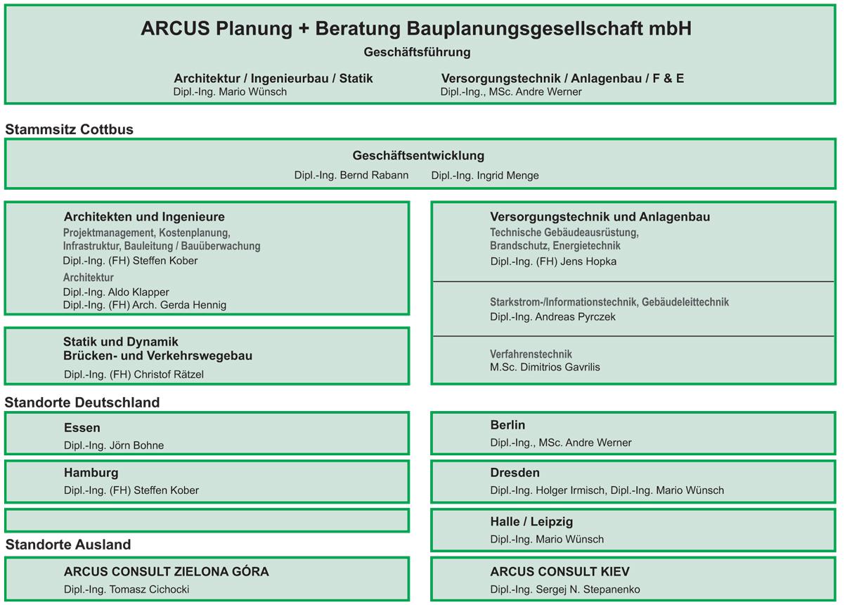 2019_06_25_Organigramm_deutsch